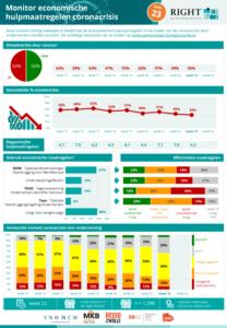 Infographic corona monitor ondernemers Zwolle week 23